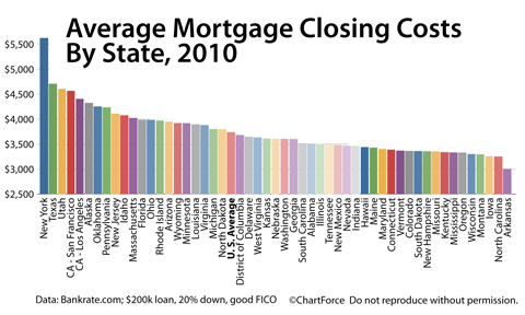 Closing Costs By State 2010